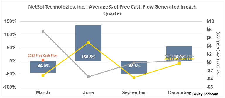 NetSol Technologies, Inc. (NASD:NTWK) Free Cash Flow Seasonality
