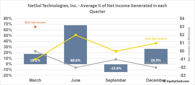 NetSol Technologies, Inc. (NASD:NTWK) Net Income Seasonality