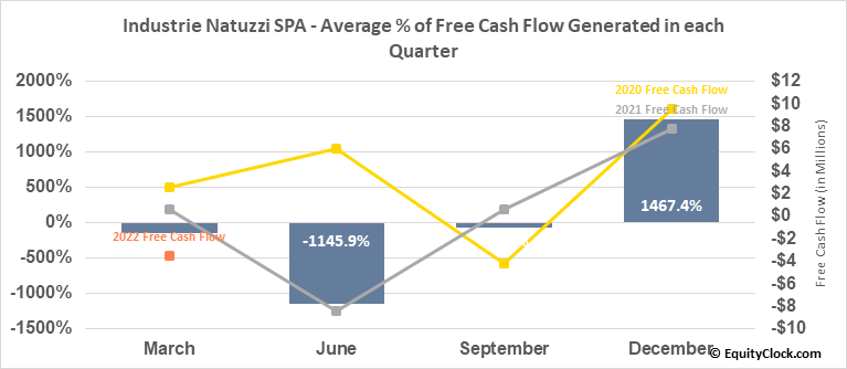 Industrie Natuzzi SPA (NYSE:NTZ) Free Cash Flow Seasonality