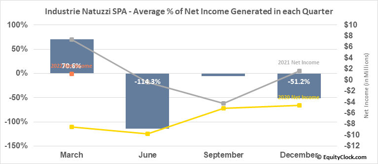 Industrie Natuzzi SPA (NYSE:NTZ) Net Income Seasonality