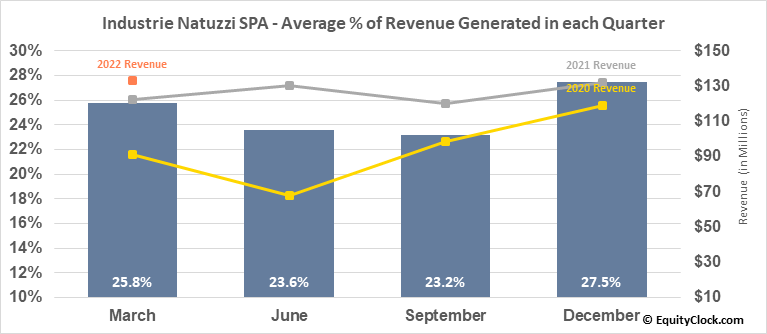 Industrie Natuzzi SPA (NYSE:NTZ) Revenue Seasonality