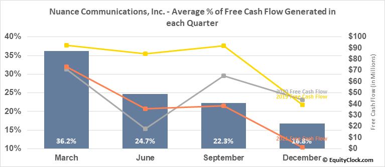 Nuance Communications, Inc. (NASD:NUAN) Free Cash Flow Seasonality