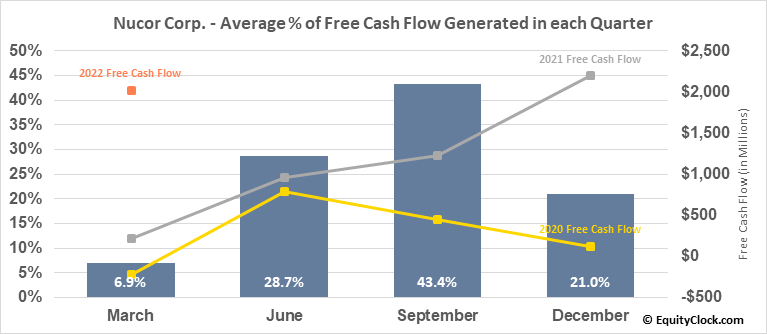 Nucor Corp. (NYSE:NUE) Free Cash Flow Seasonality