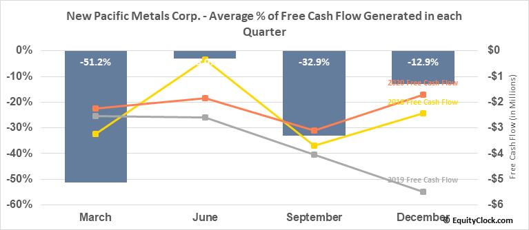 New Pacific Metals Corp. (OTCMKT:NUPMF) Free Cash Flow Seasonality