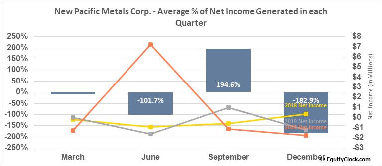 New Pacific Metals Corp. (OTCMKT:NUPMF) Net Income Seasonality