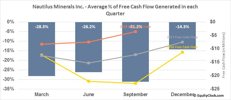 Nautilus Minerals Inc. (TSE:NUS.TO) Free Cash Flow Seasonality