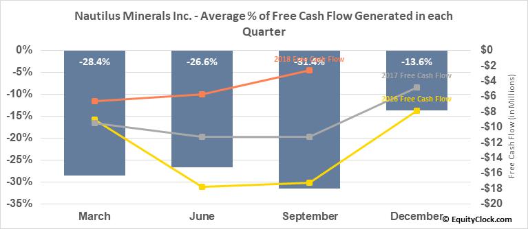 Nautilus Minerals Inc. (OTCMKT:NUSMF) Free Cash Flow Seasonality