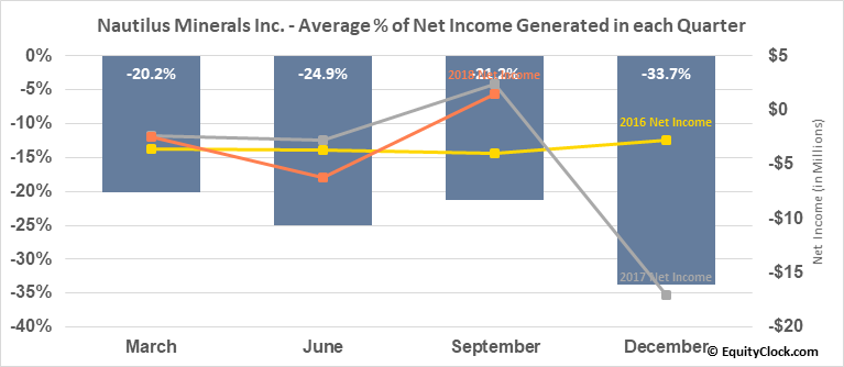 Nautilus Minerals Inc. (OTCMKT:NUSMF) Net Income Seasonality