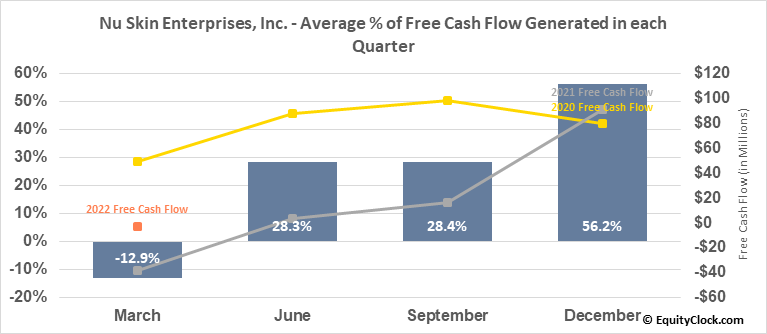 Nu Skin Enterprises, Inc. (NYSE:NUS) Free Cash Flow Seasonality