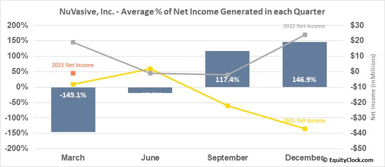 NuVasive, Inc. (NASD:NUVA) Net Income Seasonality