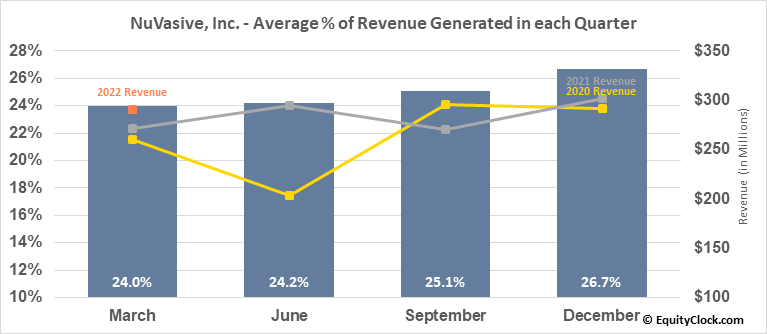NuVasive, Inc. (NASD:NUVA) Revenue Seasonality