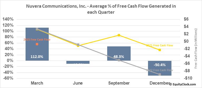 Nuvera Communications, Inc. (OTCMKT:NUVR) Free Cash Flow Seasonality