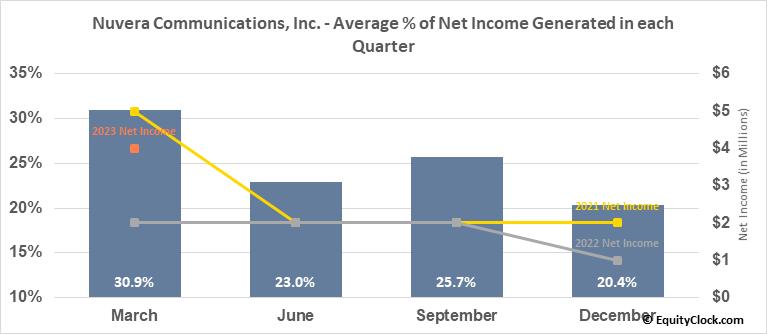 Nuvera Communications, Inc. (OTCMKT:NUVR) Net Income Seasonality