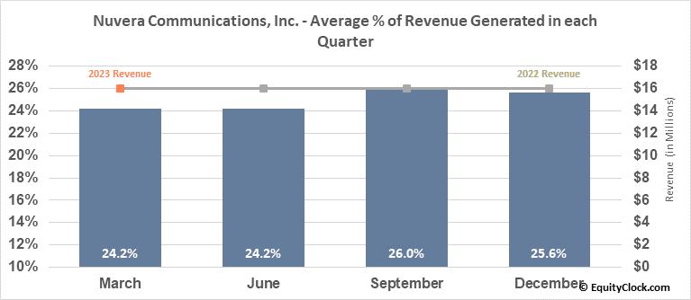Nuvera Communications, Inc. (OTCMKT:NUVR) Revenue Seasonality