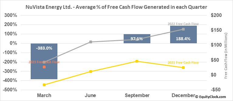 NuVista Energy Ltd. (TSE:NVA.TO) Free Cash Flow Seasonality