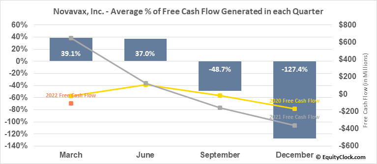 Novavax, Inc. (NASD:NVAX) Free Cash Flow Seasonality