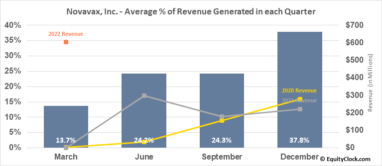 Novavax, Inc. (NASD:NVAX) Revenue Seasonality