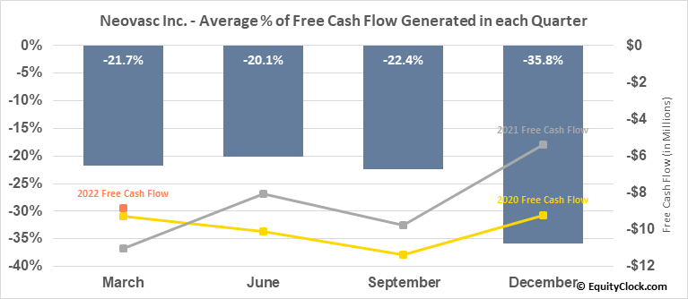 Neovasc Inc. (TSE:NVCN.TO) Free Cash Flow Seasonality
