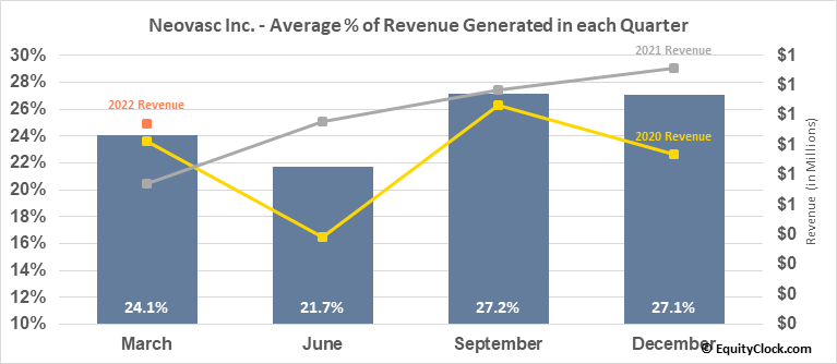 Neovasc Inc. (TSE:NVCN.TO) Revenue Seasonality