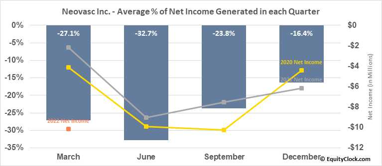 Neovasc Inc. (NASD:NVCN) Net Income Seasonality