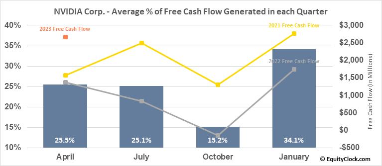 NVIDIA Corp. (NASD:NVDA) Free Cash Flow Seasonality