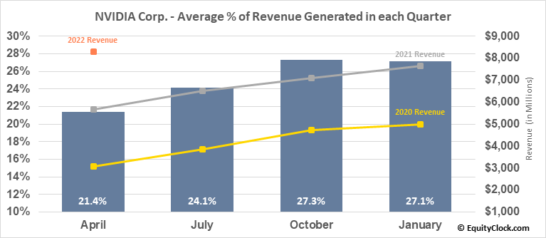 NVIDIA Corp. (NASD:NVDA) Revenue Seasonality