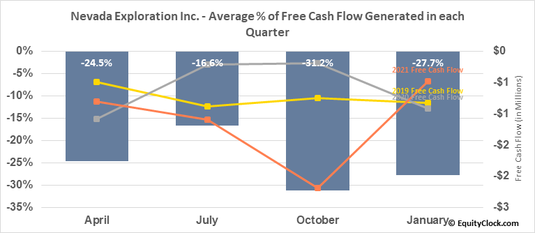Nevada Exploration Inc. (OTCMKT:NVDEF) Free Cash Flow Seasonality