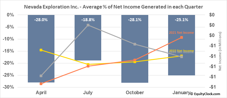 Nevada Exploration Inc. (OTCMKT:NVDEF) Net Income Seasonality