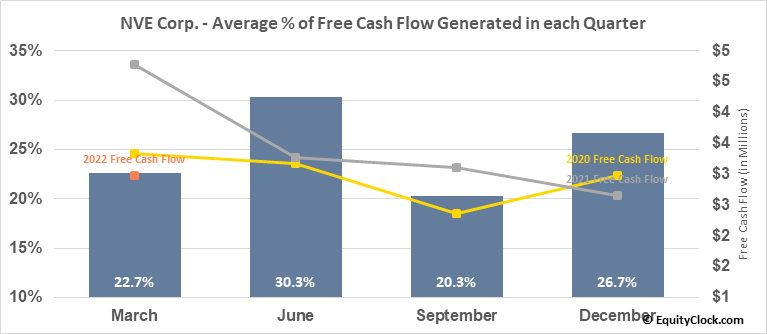 NVE Corp. (NASD:NVEC) Free Cash Flow Seasonality