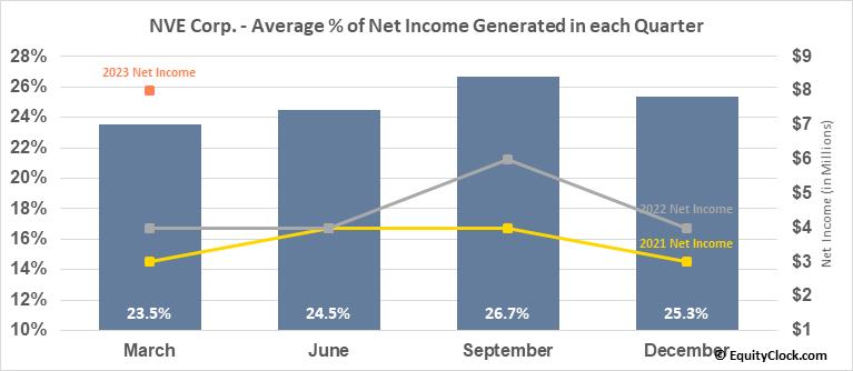 NVE Corp. (NASD:NVEC) Net Income Seasonality