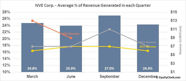 NVE Corp. (NASD:NVEC) Revenue Seasonality