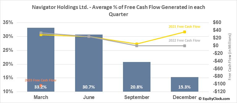 Navigator Holdings Ltd. (NYSE:NVGS) Free Cash Flow Seasonality