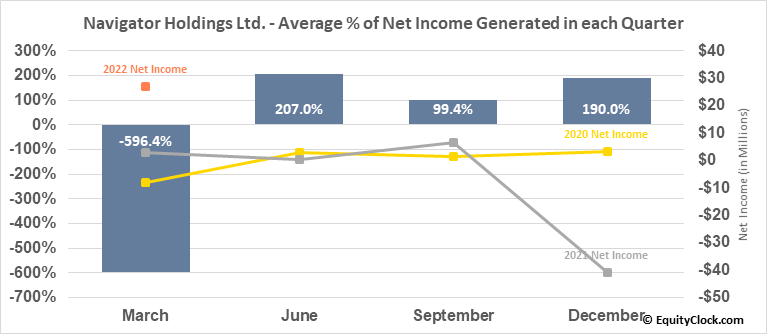 Navigator Holdings Ltd. (NYSE:NVGS) Net Income Seasonality