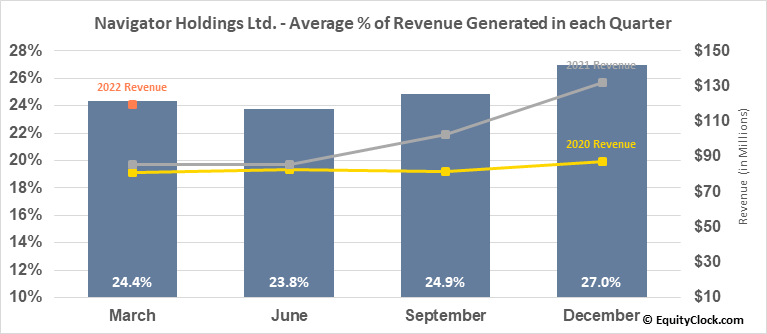 Navigator Holdings Ltd. (NYSE:NVGS) Revenue Seasonality
