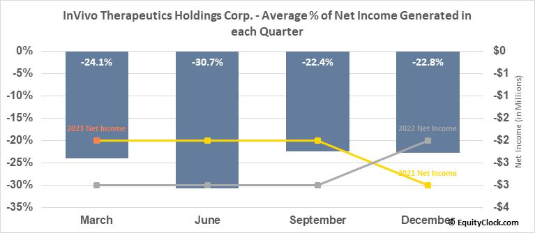 InVivo Therapeutics Holdings Corp. (NASD:NVIV) Net Income Seasonality
