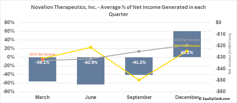 Novelion Therapeutics, Inc. (NASD:NVLNF) Net Income Seasonality