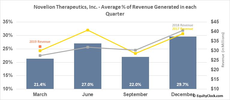 Novelion Therapeutics, Inc. (NASD:NVLNF) Revenue Seasonality