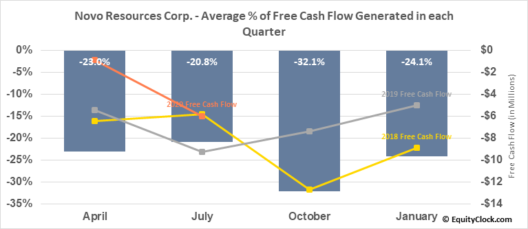 Novo Resources Corp. (TSXV:NVO.V) Free Cash Flow Seasonality
