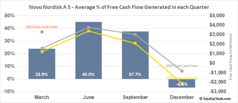 Novo Nordisk A S (NYSE:NVO) Free Cash Flow Seasonality