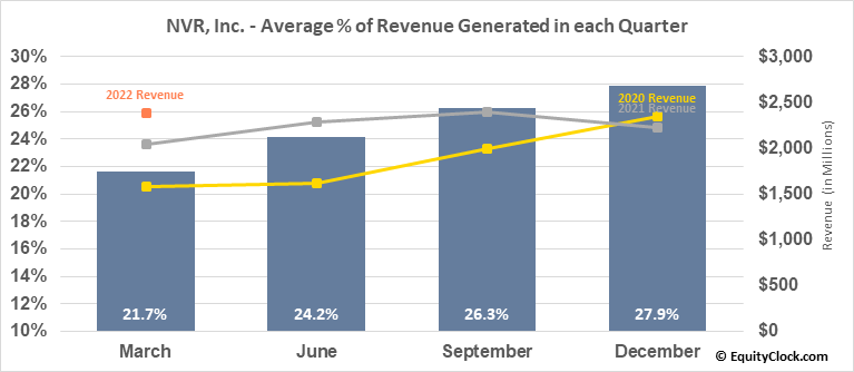 NVR, Inc. (NYSE:NVR) Revenue Seasonality