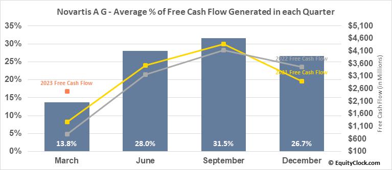 Novartis A G (NYSE:NVS) Free Cash Flow Seasonality