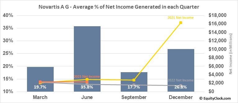 Novartis A G (NYSE:NVS) Net Income Seasonality