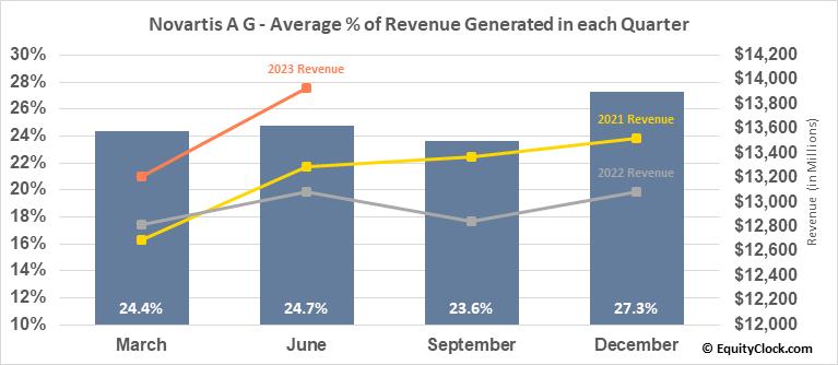 Novartis A G (NYSE:NVS) Revenue Seasonality