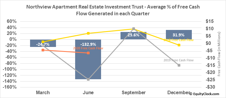 Northview Apartment Real Estate Investment Trust (TSE:NVU/UN.TO) Free Cash Flow Seasonality