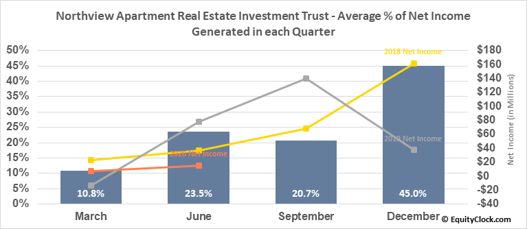 Northview Apartment Real Estate Investment Trust (TSE:NVU/UN.TO) Net Income Seasonality