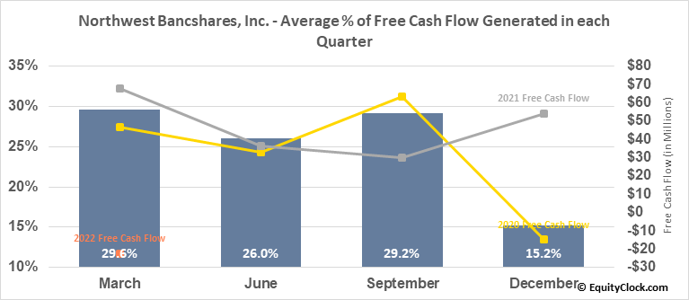 Northwest Bancshares, Inc. (NASD:NWBI) Free Cash Flow Seasonality