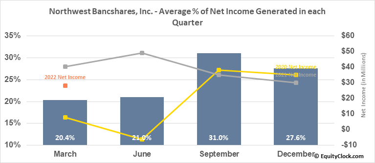 Northwest Bancshares, Inc. (NASD:NWBI) Net Income Seasonality