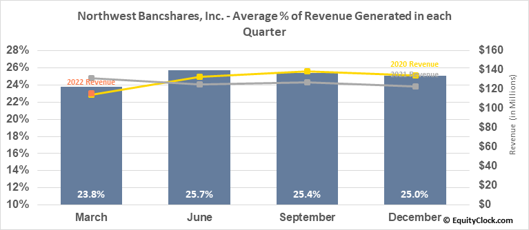 Northwest Bancshares, Inc. (NASD:NWBI) Revenue Seasonality