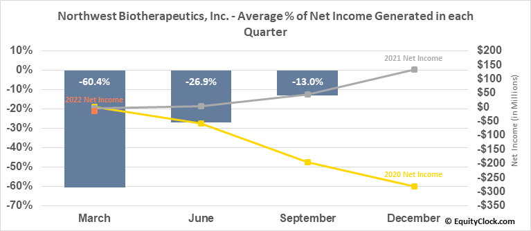 Northwest Biotherapeutics, Inc. (OTCMKT:NWBO) Net Income Seasonality