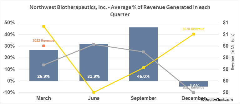 Northwest Biotherapeutics, Inc. (OTCMKT:NWBO) Revenue Seasonality